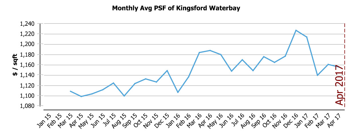 Monthly Transactions of Kingsford Waterbay